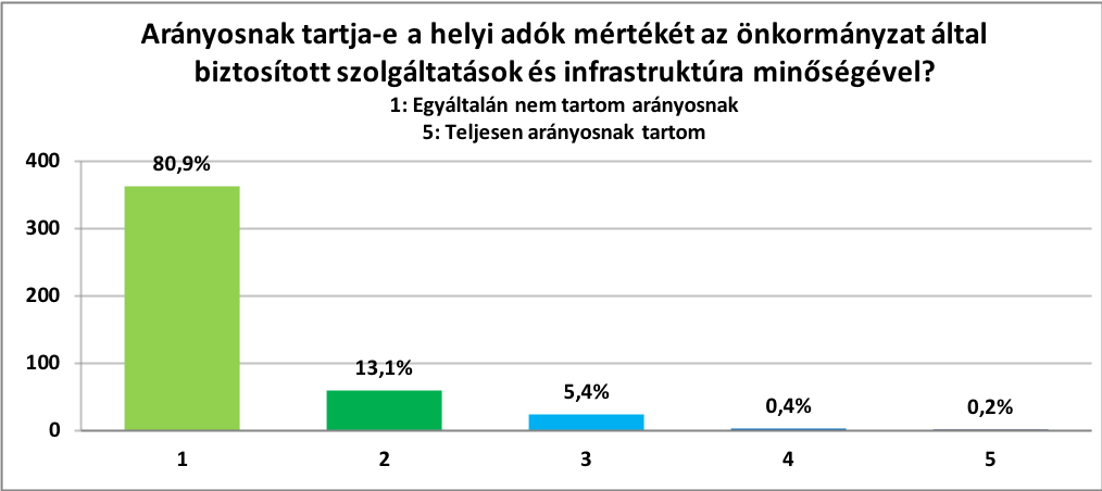 Arányosnak tartja-e a helyi adók mértékét az önkormányzat által biztosított szolgáltatások és infrastruktúra minőségével?